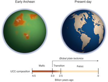 comparison between the proto-continents in the early Archean and present-day continentss