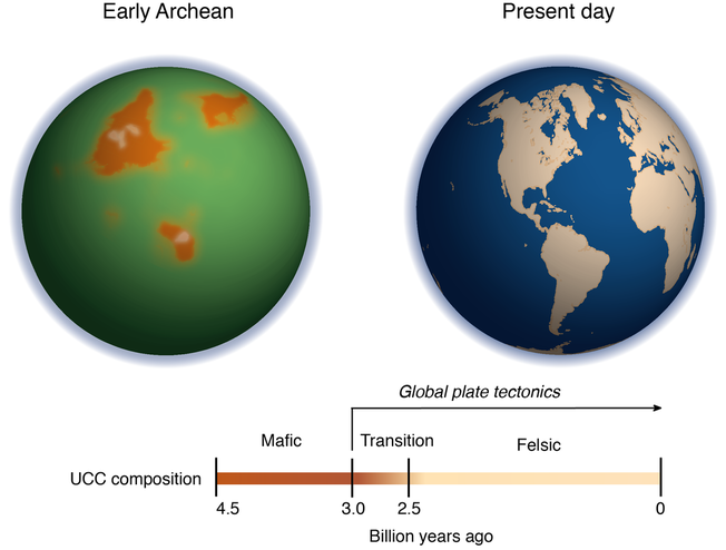 comparison between the proto-continents in the early Archean and present-day continents
